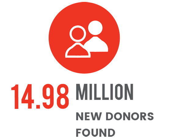 Donors Found